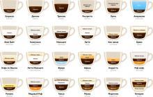 Все рецепты кофе